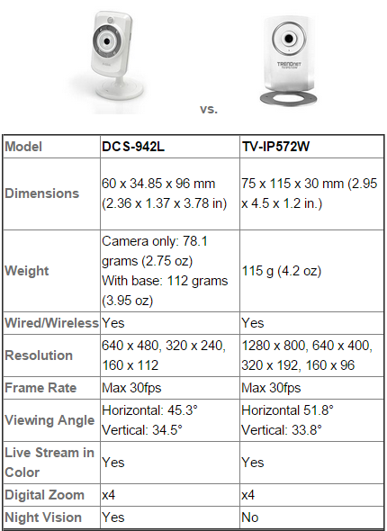 dcs-942l_vs_tv-ip572W