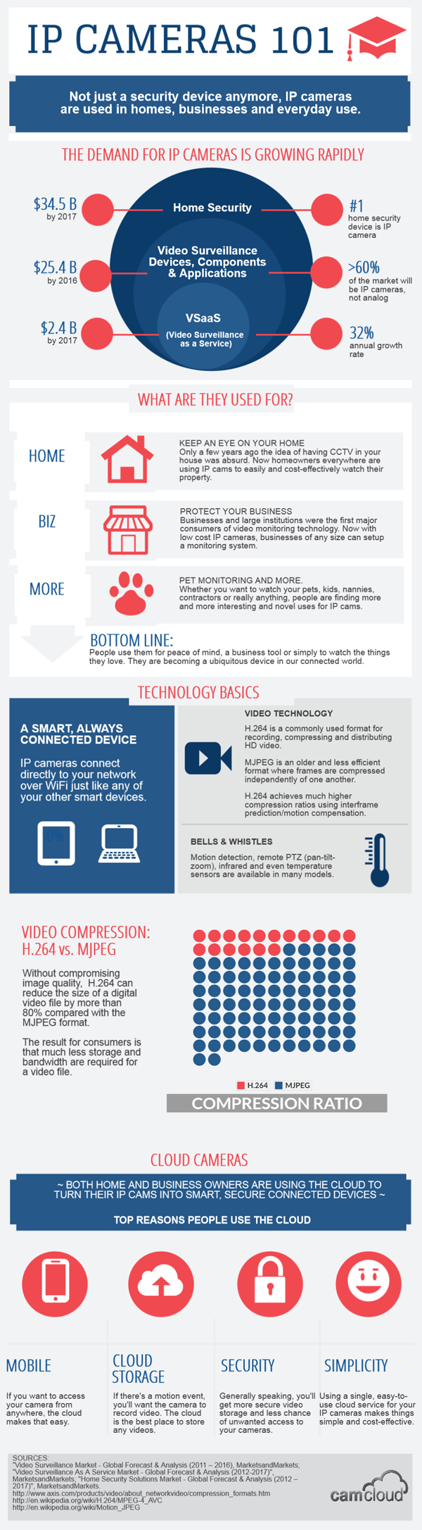 infographic-ip-cameras
