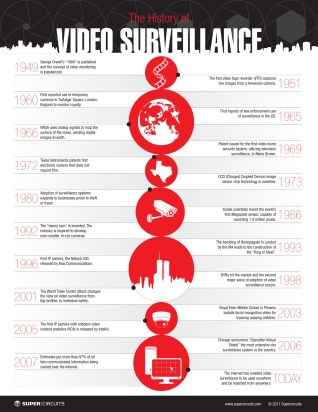 Infographic: The History of Video Surveillance