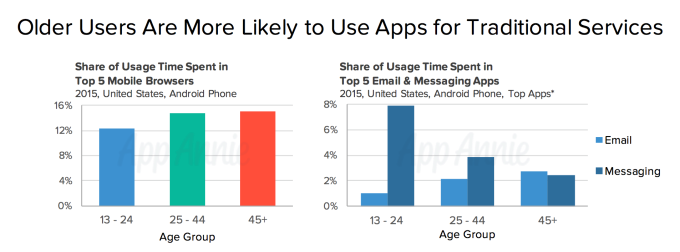 older-mobile-users-traditional-services