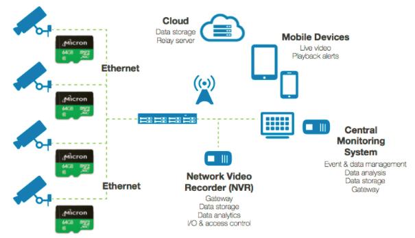 Video Surveillance with Edge Storage